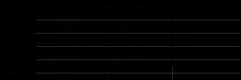1900年から2014年における日本の台風上陸数